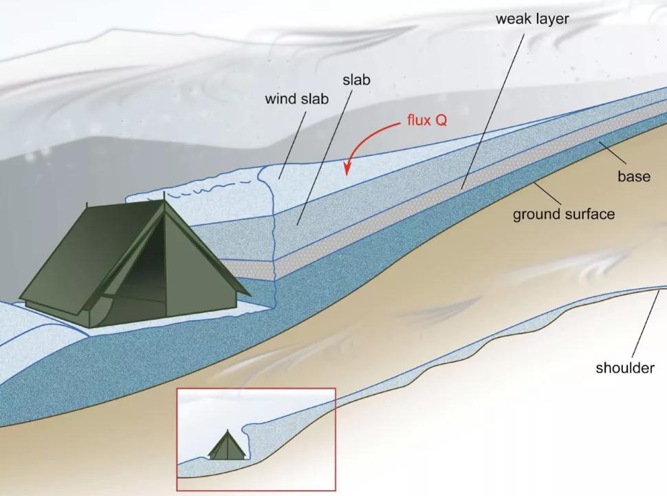 Схема лавины